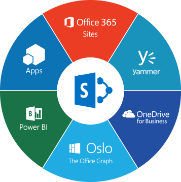SharePoint place in Office 365