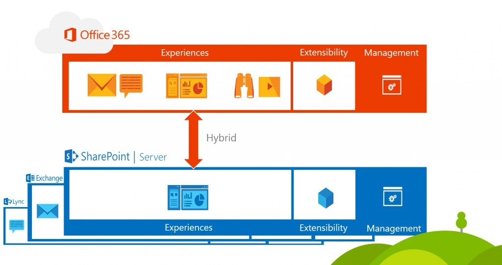 SharePoint 2016 hybrid solutions