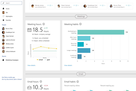 Office 365 MyAnalytics dashboard